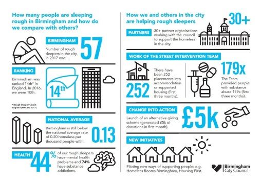 Homelessness_in_Birmingham infographic